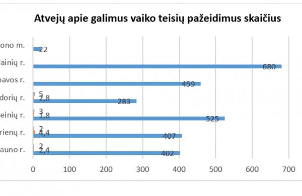 Antra mobilioji komanda Kauno apskrityje – pagalba bus greičiau pasiekiama
