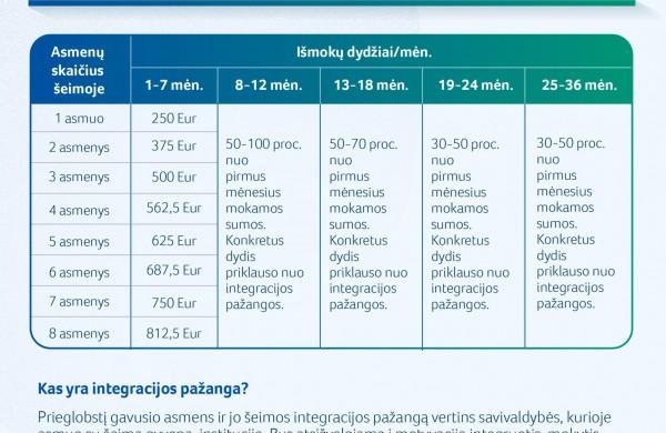 Prieglobstį Lietuvoje gavę užsieniečiai bus labiau skatinami integruotis ir mokytis lietuvių kalbos