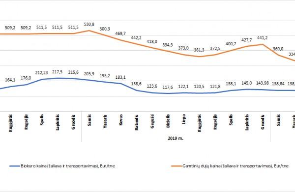 Šių metų spalio mėn. šilumos kaina žemiausia nuo 2012 -ųjų