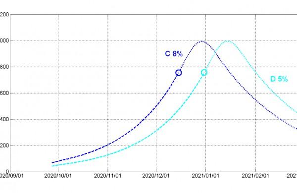 Mokslininkai: pradeda dominuoti nevaldomi COVID-19 židiniai, gali laukti Čekijos likimas