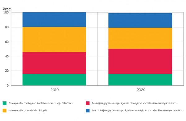 Tyrimas: pandemija keitė dalies gyventojų mokėjimo įpročius