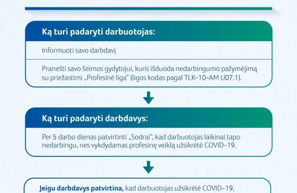 Darbe COVID-19 užsikrėtusiems darbuotojams didesnės ligos išmokos: ką turi padaryti darbdavys