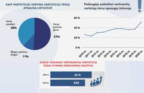 Išaugo gyventojų pasitikėjimas vartotojų teisių apsauga