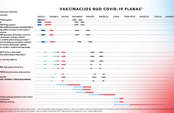Vakcinavimas nuo COVID-19. Prioritetinės grupės