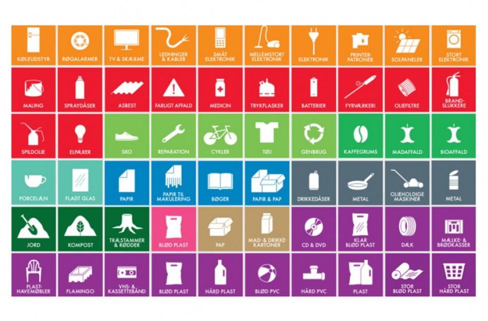 Rūšiuoti atliekas gyventojus skatins atliekų ženklinimas piktogramomis pagal Šiaurės šalių pavyzdį