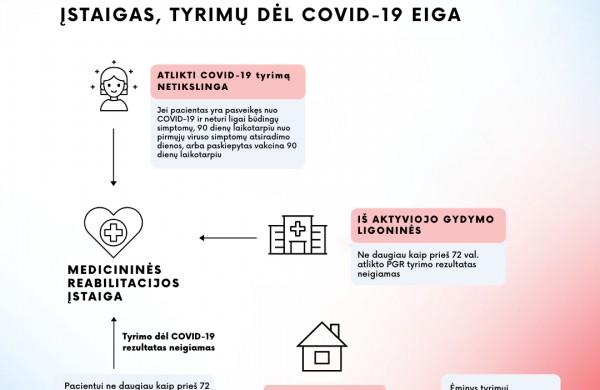 Atnaujinta į gydymo įstaigas vykstančių asmenų testavimo dėl COVID-19 tvarka