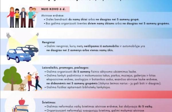 Švelninamas karantinas: leidžiami sporto bei neformaliojo švietimo užsiėmimai atvirose erdvėse, atnaujinama vairavimo mokyklų veikla