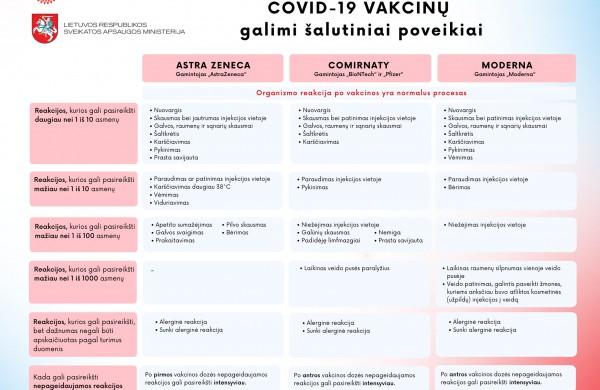 Per pirmus du vakcinacijos nuo COVID-19 ligos mėnesius sulaukta 1201 pranešimo apie įtariamas nepageidaujamas reakcijas į vakcinas