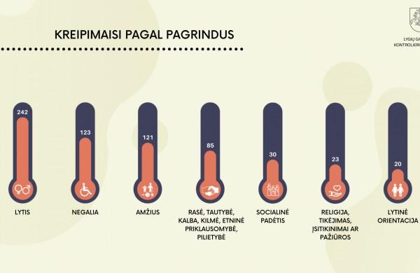 Lygių galimybių kontrolieriaus tarnyba: diskriminacijos atvejų skaičius pandemijos metu išaugo