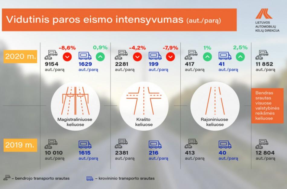 Nors magistraliniuose ir rajoniniuose keliuose krovininio transporto srautas augo, valstybinės reikšmės keliais praėjusiais metais važiuota mažiau