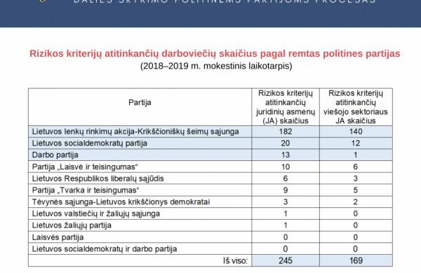 Nustatytos korupcijos rizikos skiriant GPM dalį politinėms partijoms