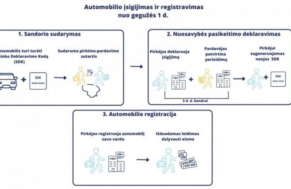Ką būtina žinoti apie nuo 2021 m. gegužės 1 d. įvedamą naują transporto priemonių savininkų sistemą?