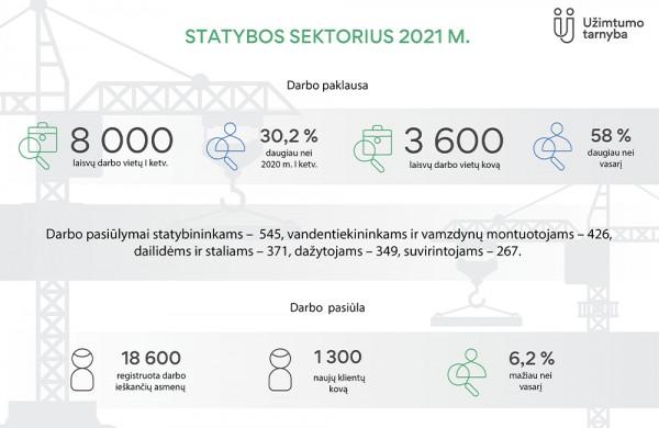 Užimtumo tarnyba: statybos sektoriuje darbo paklausa stabiliausia