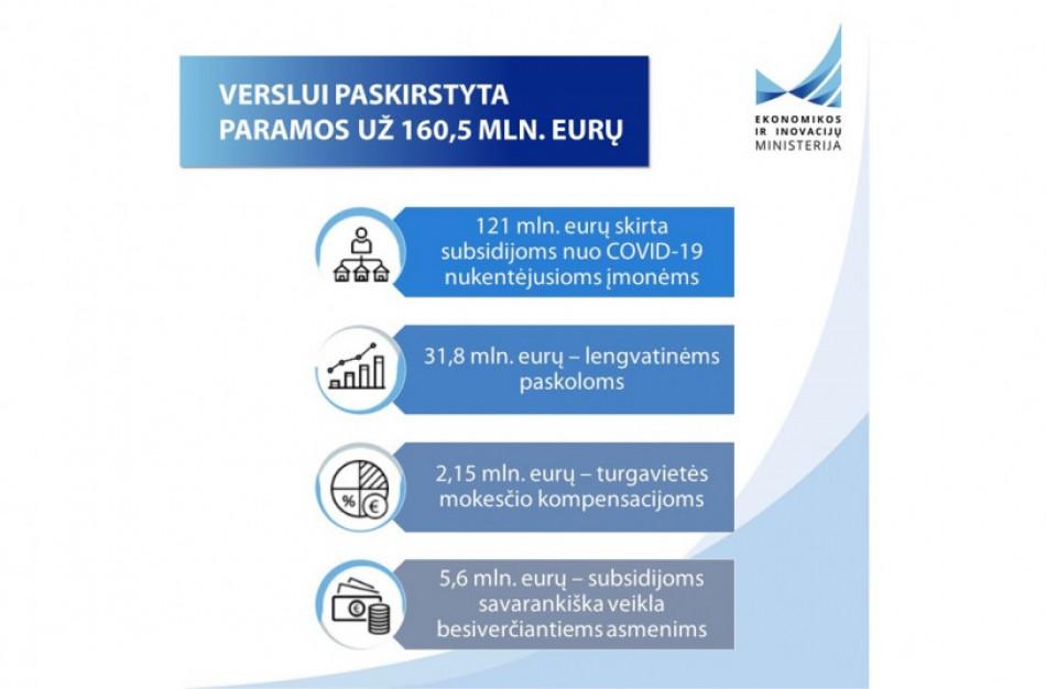 Verslui paskirstyta paramos už daugiau nei 160 mln. eurų