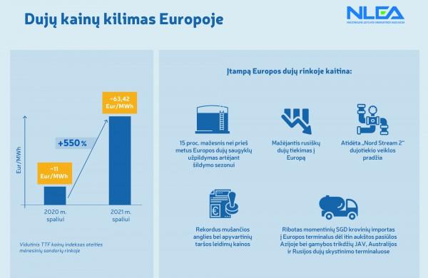 Prieš šildymo sezono pradžią – tolesnis Europos gamtinių dujų rinkos kaitimas