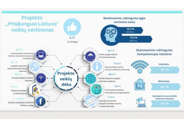 """Projektas """"Prisijungusi Lietuva"""" sėkmingai pasiekė finišą"""